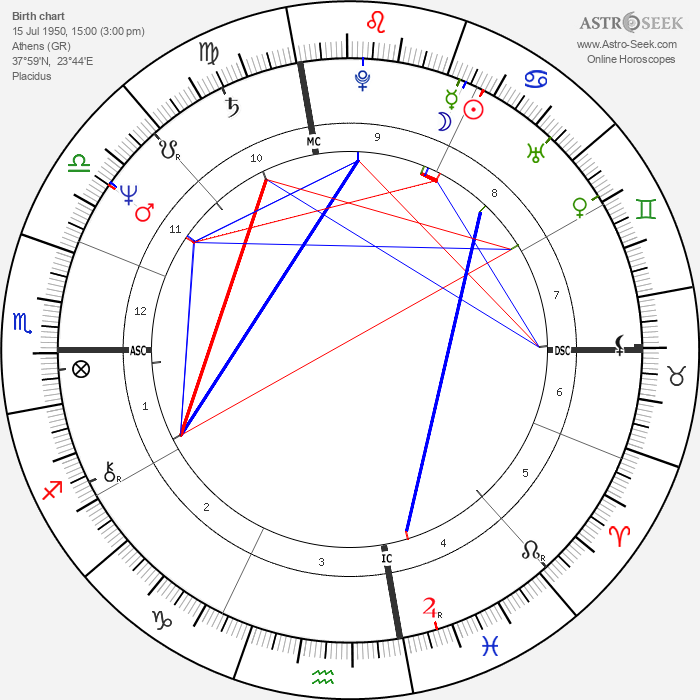 Arianna Huffington - Astrology Natal Birth Chart