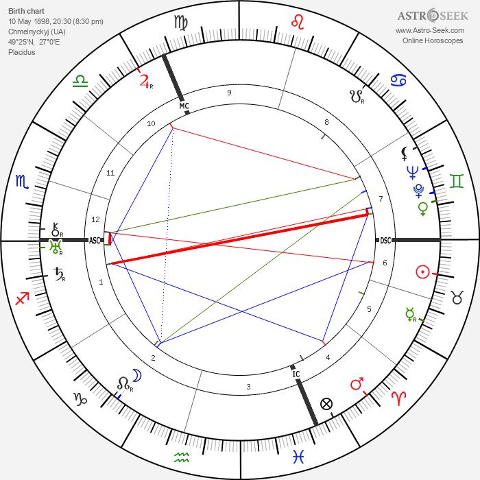 Ariel Durant - Astrology Natal Birth Chart