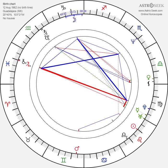 Ariel López Padilla - Astrology Natal Birth Chart