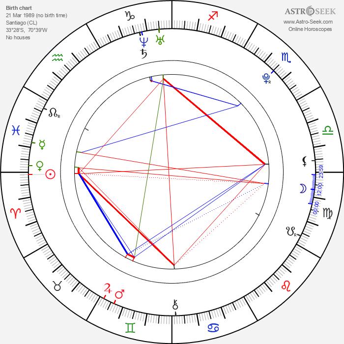Ariel Mateluna - Astrology Natal Birth Chart