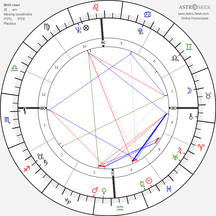 Ariel Sharon - Astrology Natal Birth Chart