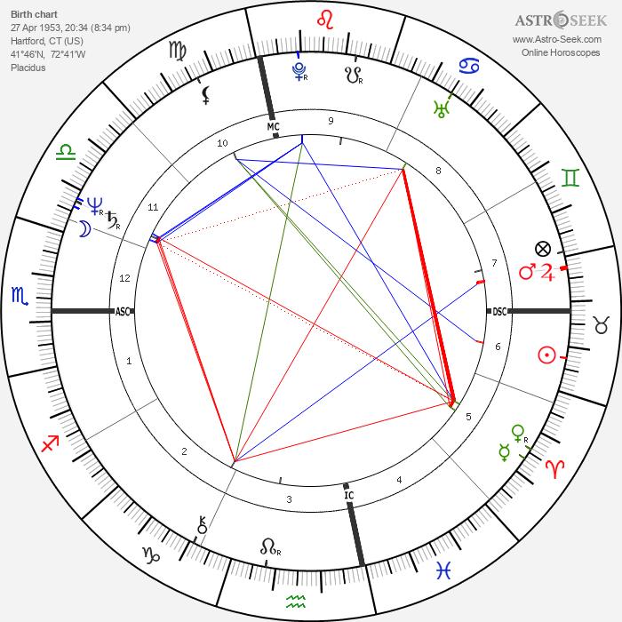 Arielle Dombasle - Astrology Natal Birth Chart