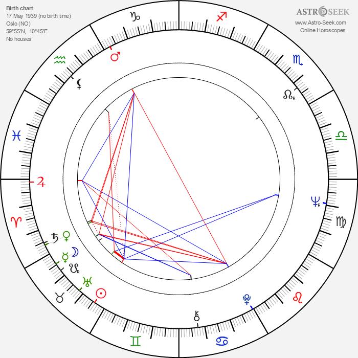 Arild Kristo - Astrology Natal Birth Chart