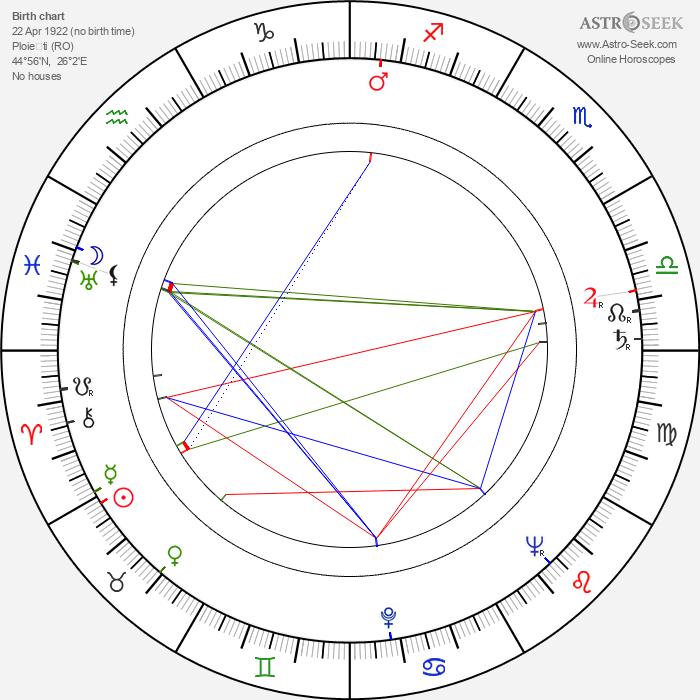 Aristide Teica - Astrology Natal Birth Chart