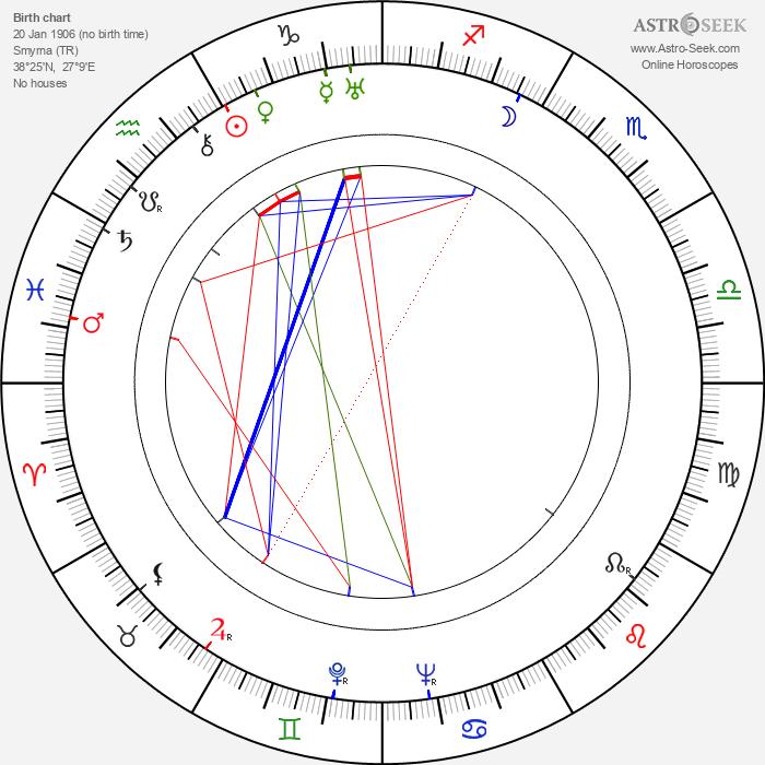 Aristotle Onassis - Astrology Natal Birth Chart