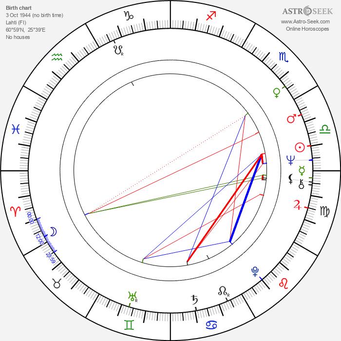 Arja Havakka - Astrology Natal Birth Chart