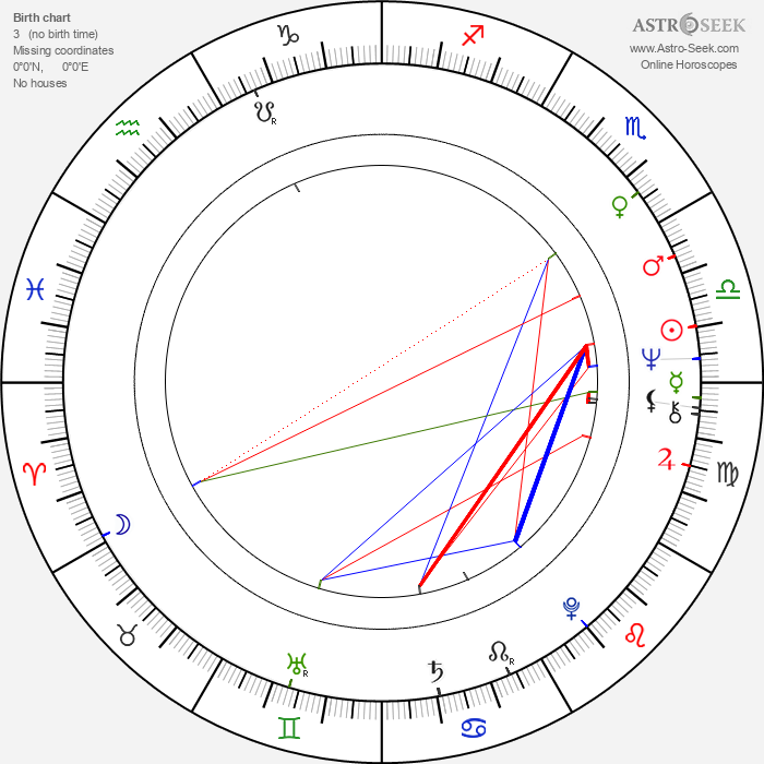 Arja Havakka - Astrology Natal Birth Chart