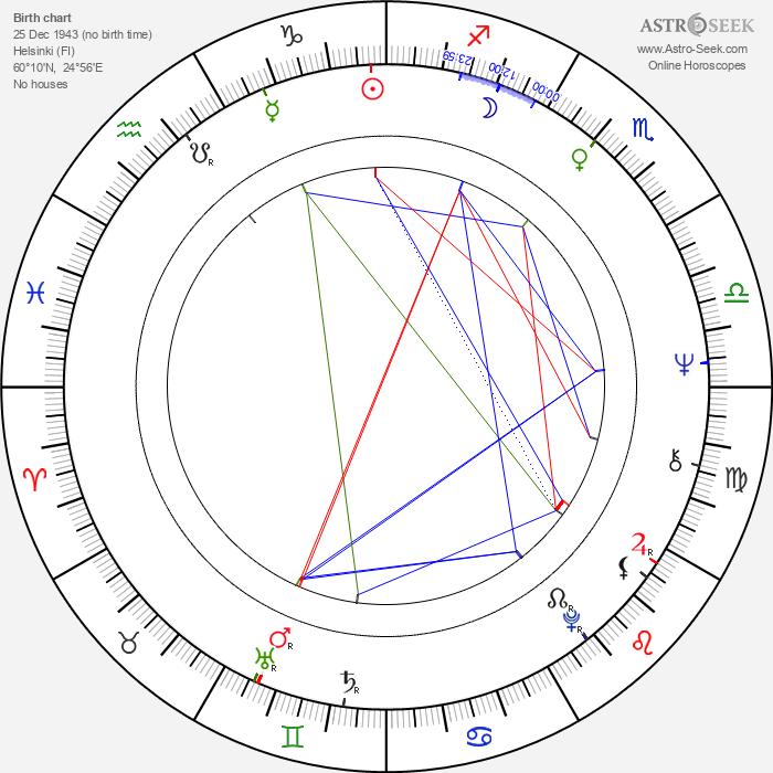 Arja Nieminen - Astrology Natal Birth Chart