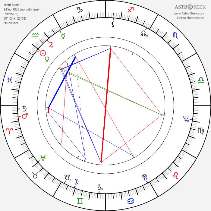 Arja Rinne - Astrology Natal Birth Chart