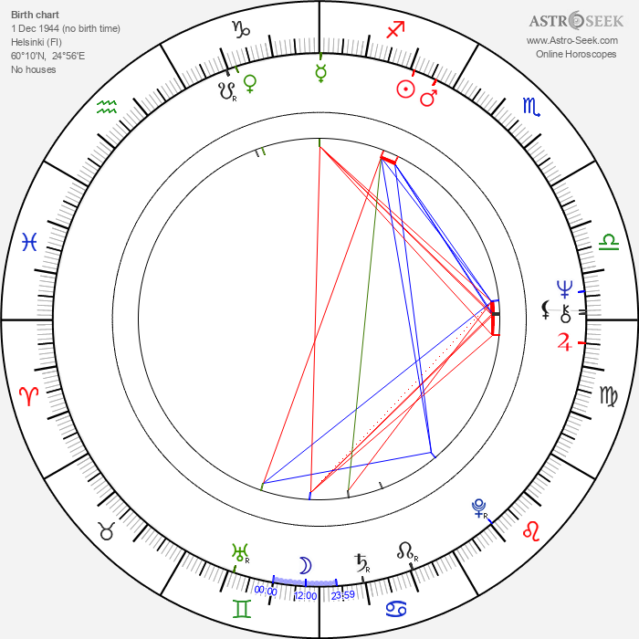 Arja Saijonmaa - Astrology Natal Birth Chart