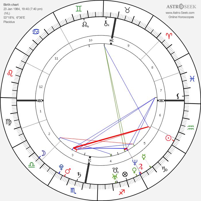 Arjen Robben - Astrology Natal Birth Chart