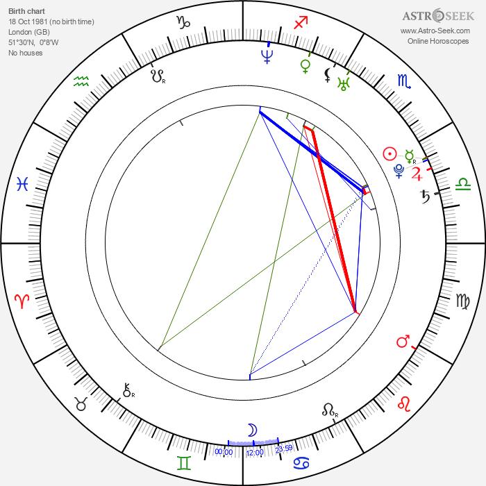 Arjun Mathur - Astrology Natal Birth Chart