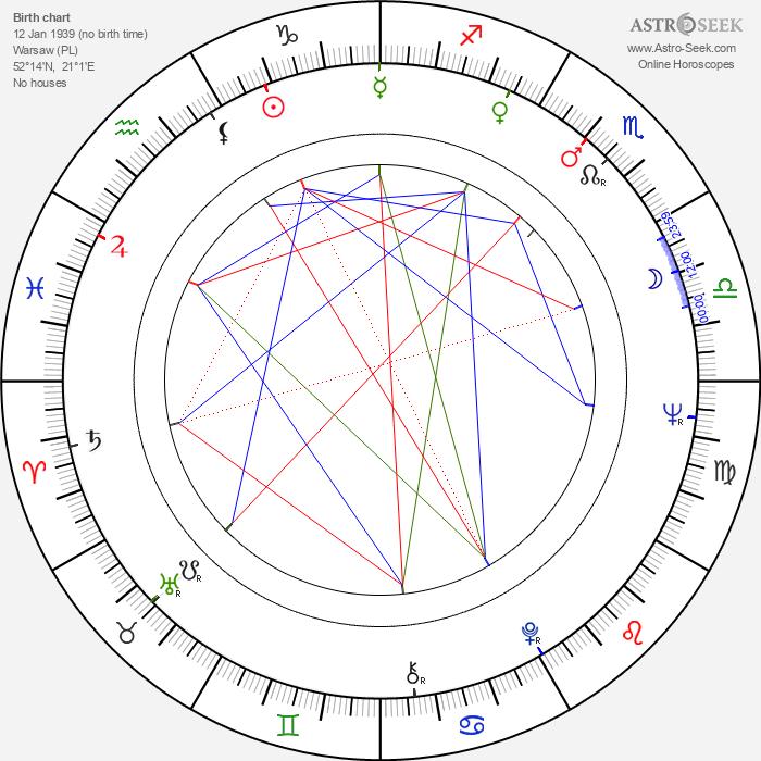 Arkadiusz Bazak - Astrology Natal Birth Chart