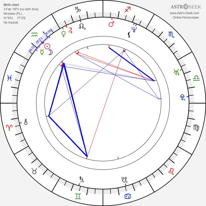 Arkadiusz Glogowski - Astrology Natal Birth Chart
