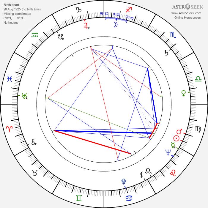 Arkadiy Strugatskiy - Astrology Natal Birth Chart