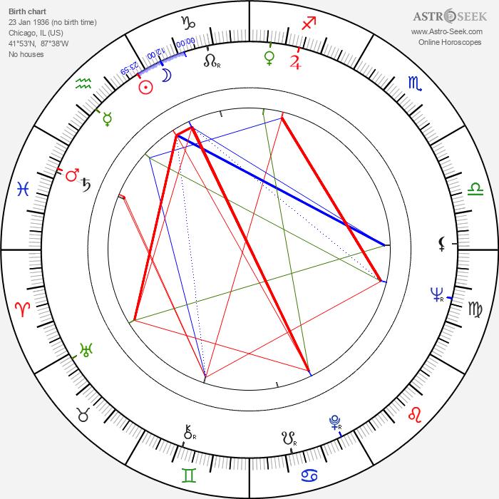 Arlene Golonka - Astrology Natal Birth Chart