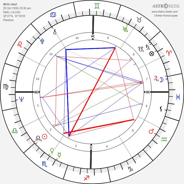 Arlene Howell - Astrology Natal Birth Chart