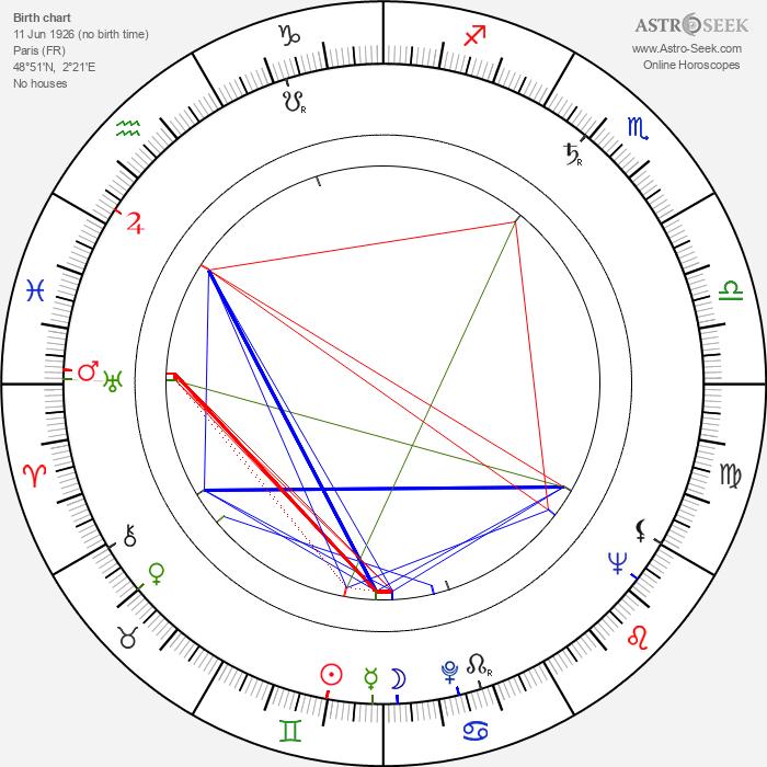 Arlette Poirier - Astrology Natal Birth Chart