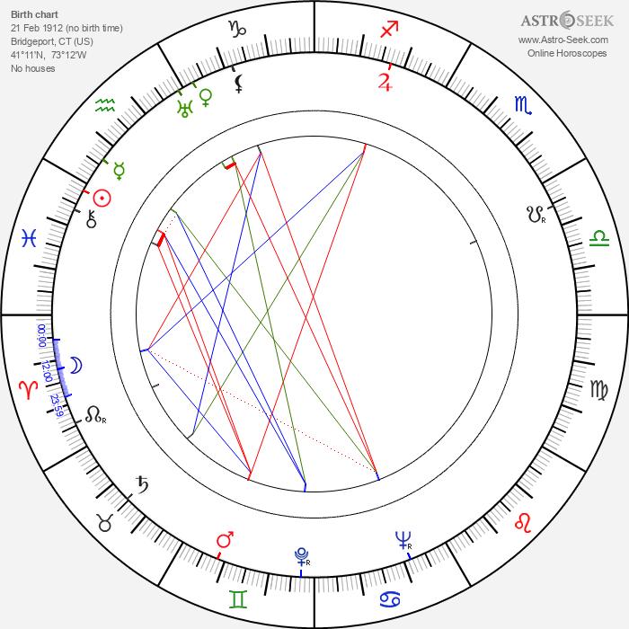 Arline Judge - Astrology Natal Birth Chart