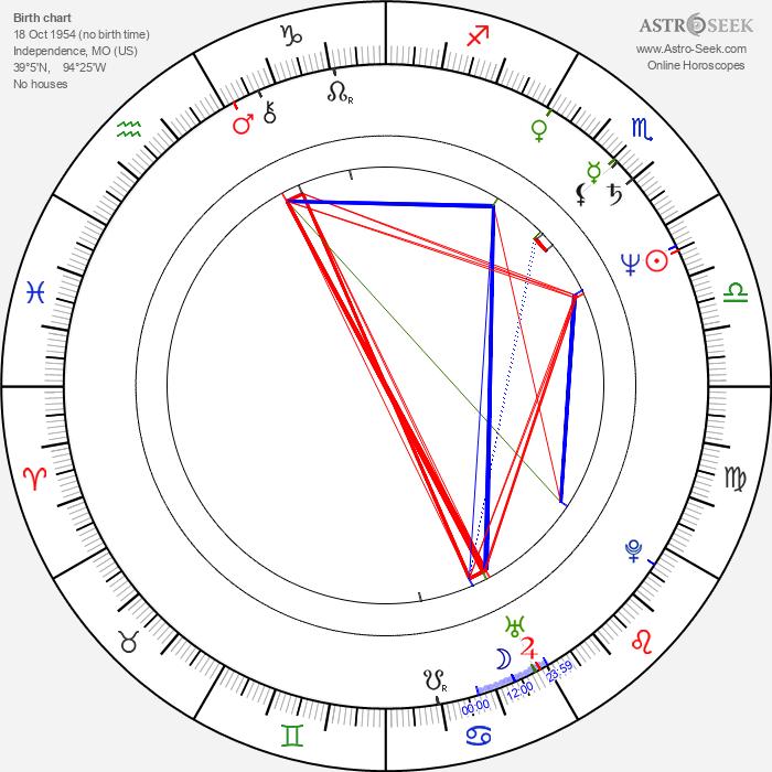 Arliss Howard - Astrology Natal Birth Chart