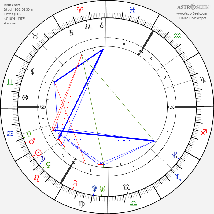 Armand de Las Cuevas - Astrology Natal Birth Chart