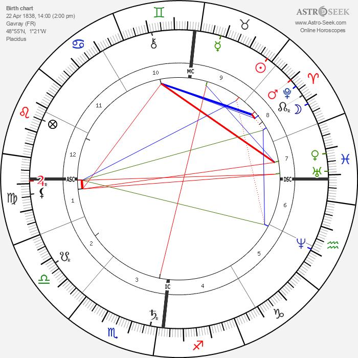Armand Lebailly - Astrology Natal Birth Chart