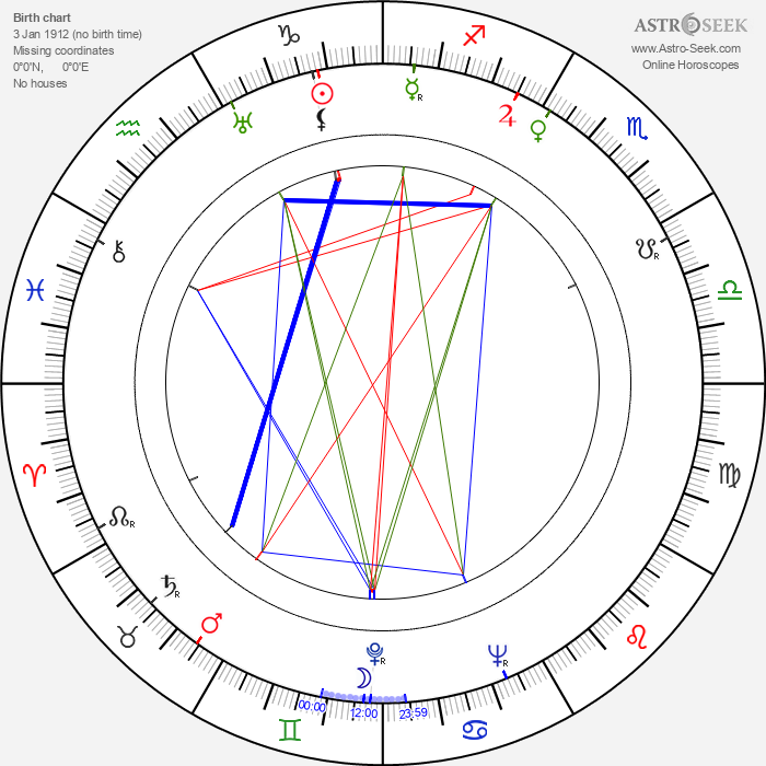 Armand Lohikoski - Astrology Natal Birth Chart
