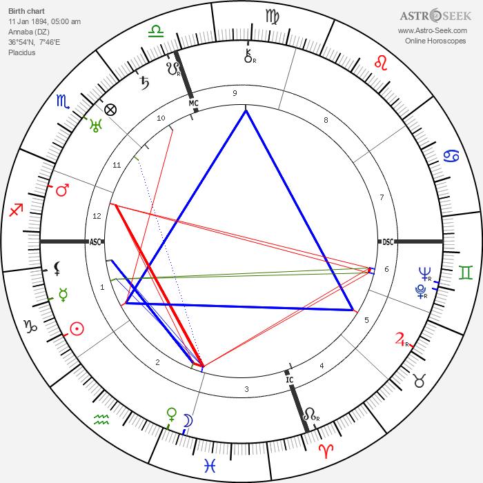 Armand Nakache - Astrology Natal Birth Chart