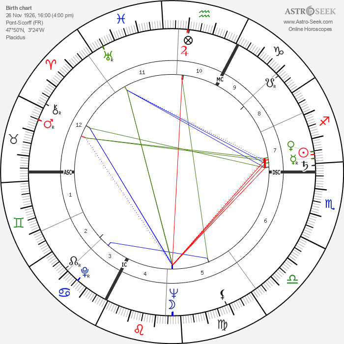 Armand Penverne - Astrology Natal Birth Chart