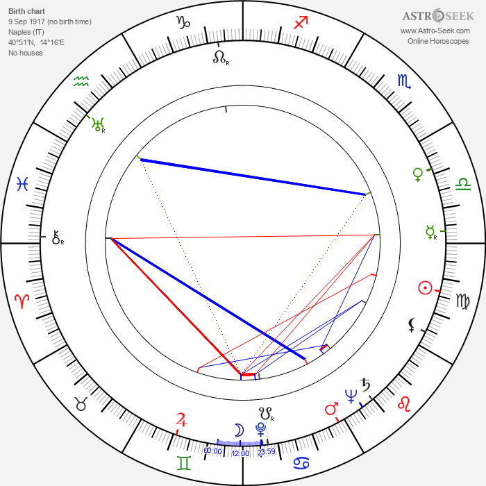 Armando Brancia - Astrology Natal Birth Chart