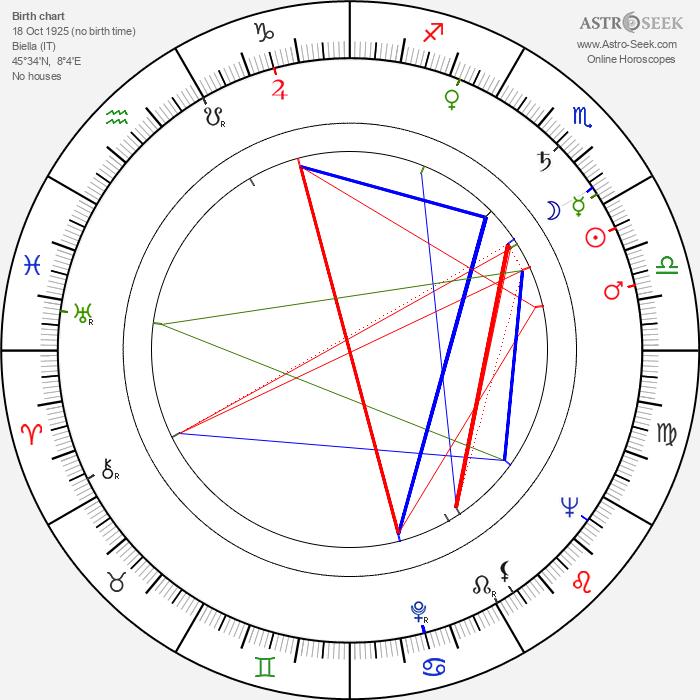 Armando Crispino - Astrology Natal Birth Chart
