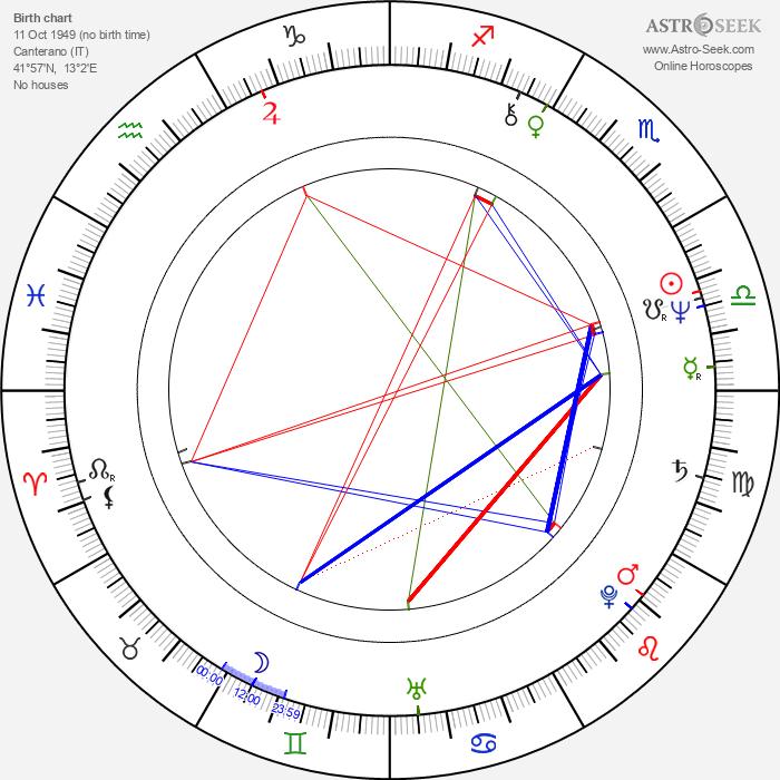 Armando Dionisi - Astrology Natal Birth Chart