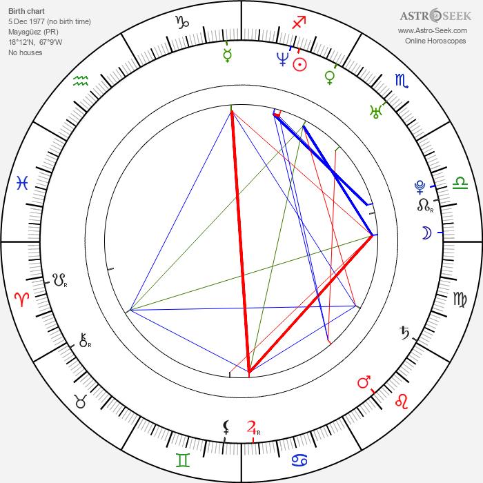 Armando Riesco - Astrology Natal Birth Chart