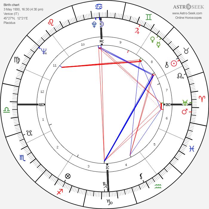Armando Segato - Astrology Natal Birth Chart
