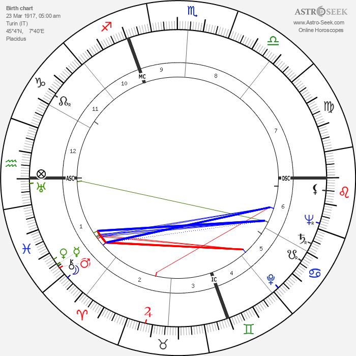 Armando Testa - Astrology Natal Birth Chart