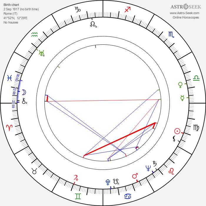 Armando Trovajoli - Astrology Natal Birth Chart