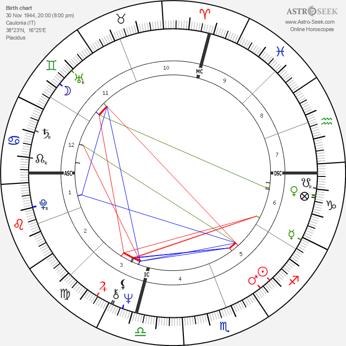 Armando Verdiglione - Astrology Natal Birth Chart