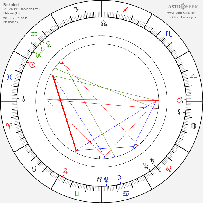 Armas Jokio - Astrology Natal Birth Chart