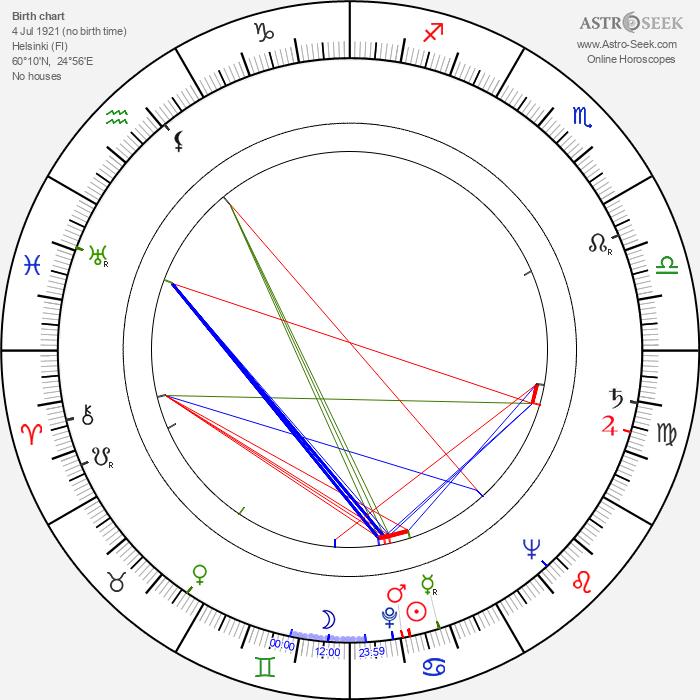 Armas Laurinen - Astrology Natal Birth Chart