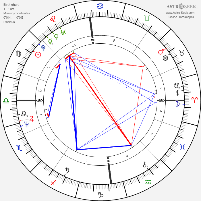 Armi Aavikko - Astrology Natal Birth Chart
