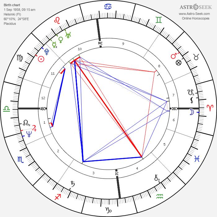 Armi Aavikko - Astrology Natal Birth Chart