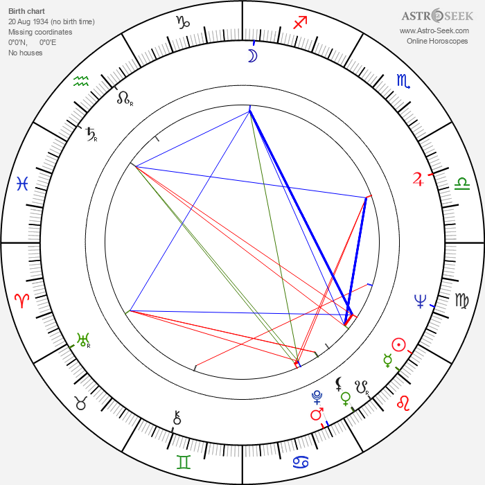Armi Kuusela - Astrology Natal Birth Chart
