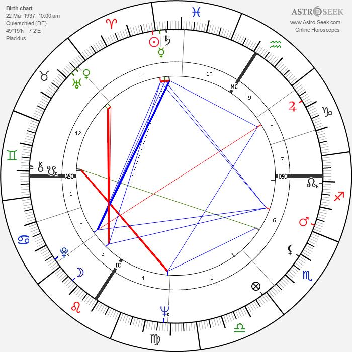 Armin Hary - Astrology Natal Birth Chart