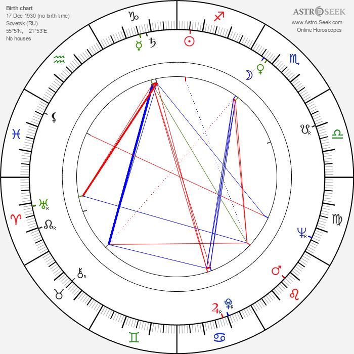 Armin Mueller-Stahl - Astrology Natal Birth Chart