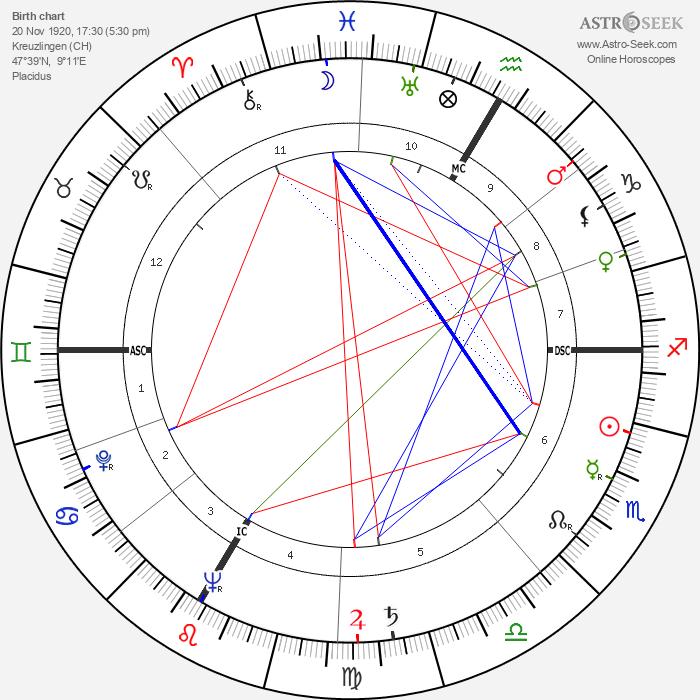 Armin Schibler - Astrology Natal Birth Chart
