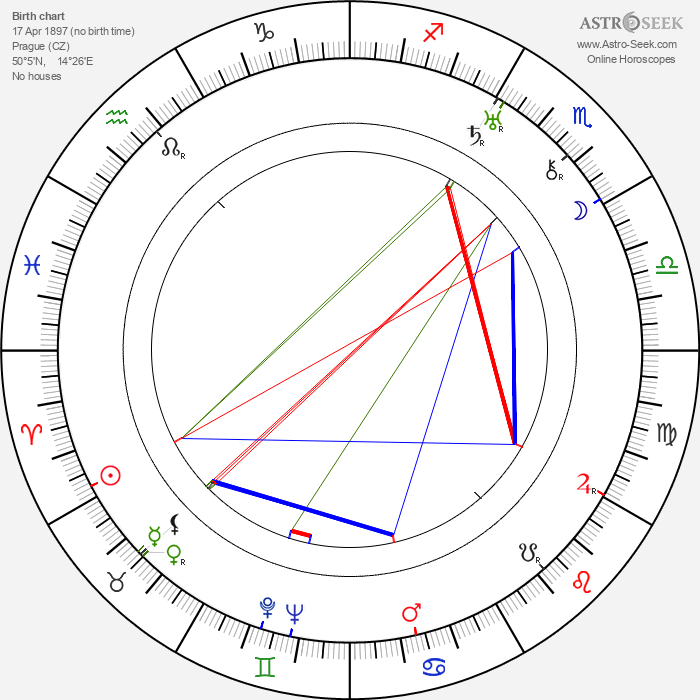 Arna Pekárková - Astrology Natal Birth Chart