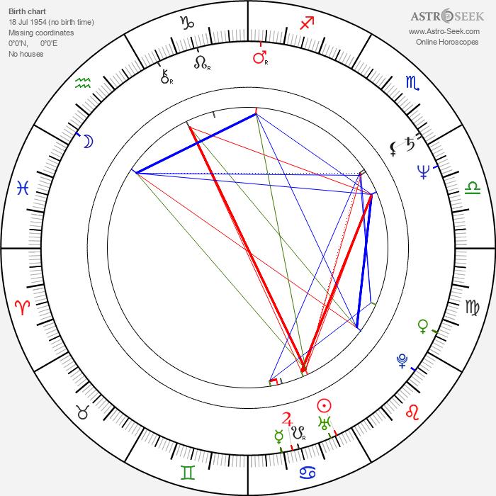 Arnaud Bedouët - Astrology Natal Birth Chart