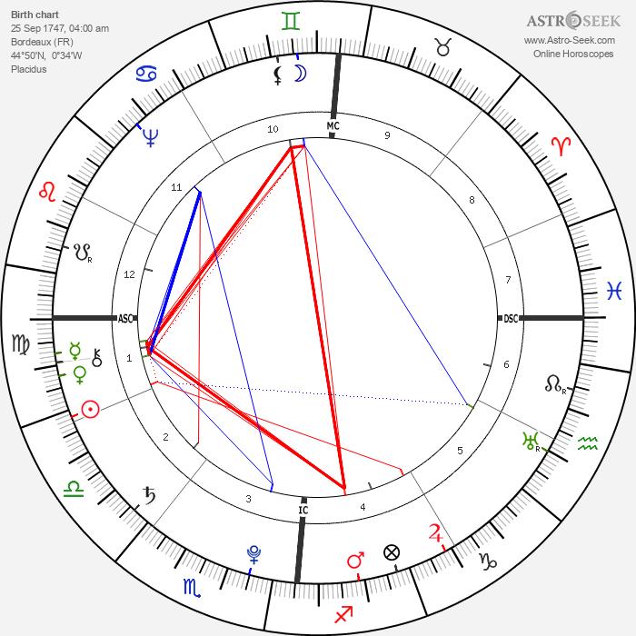 Arnaud Berquin - Astrology Natal Birth Chart