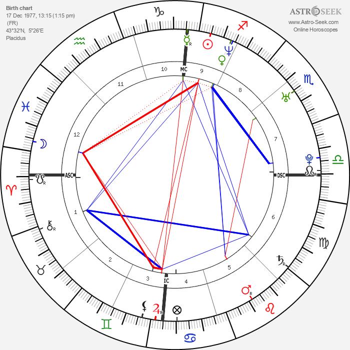 Arnaud Clément - Astrology Natal Birth Chart