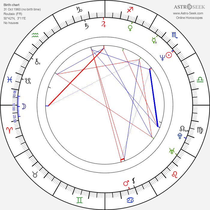 Arnaud Desplechin - Astrology Natal Birth Chart